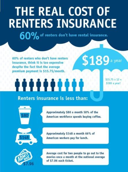 Renter S Insurance Pay A Little Protect A Lot Renters