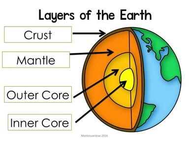 Layers Of The Earth Diagram A Freebie From Montessorikiwi Crust Mantle Outer Core And Inner Core Elementary Resources Outer Core Montessori Geography