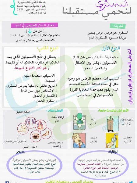 مرض السكري Infographic Cancer Infographic Nursing School Tips Diabetes