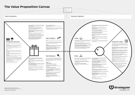 5 Reasons Nonprofits Must Use the Value Proposition Canvas to Test - value proposition template