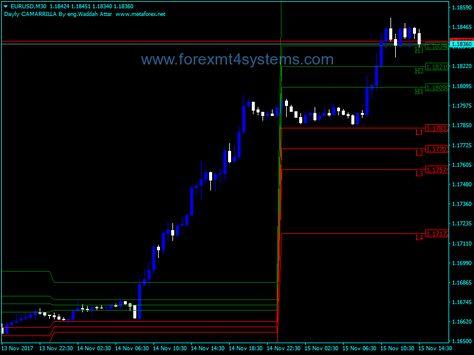 Forex Waddah Attar Daily Camerilla Indicator Chart