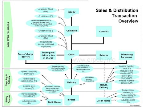 Sales and Distribution Process Overview ERP Training Concepts - debit memo templates