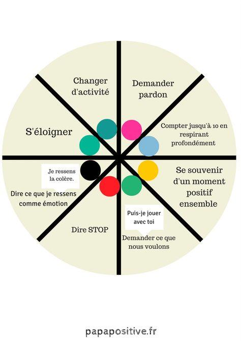 Cette roue des choix inspirée de la discipline positive (Jane Nelsen) offre aux enfants la possibilité d'apprendre à gérer les conflits sans violence.