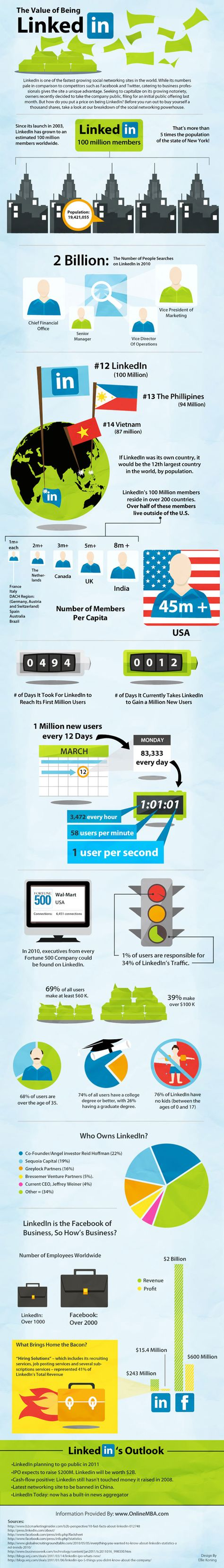 The Value Of Being LinkedIn - Infographic