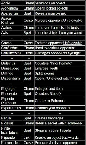 Harry Potter Spell List - All Spells On One Page! - Pojo.com