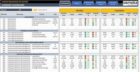 Employee Kpi Template In Excel Hr Kpi Dashboard Kpi Dashboard Excel Kpi Dashboard Excel Dashboard Templates