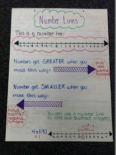 Mrs. Math Geek: 7th Grade Math Anchor Charts