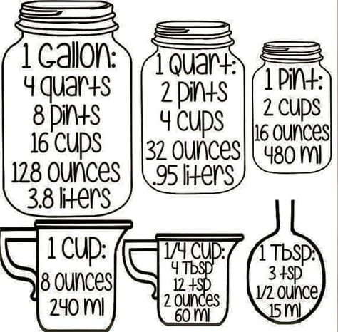US  Chart of Measures - The 128 oz gallon exists ONLY in the United States. The rest of the world uses the Imperial system with a 40 oz quart. That is, those who haven't graduated to the less complicated metric system. Imperial - Gallon is 160 ounces (4.54 Liters); a Quart is 40 ounces (1.25 Liters); a pint is 2 1/2 cups (20 ounces or 512 ml)