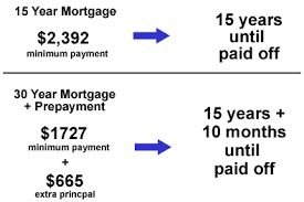 15 Year Fixed Rate Versus 30 Year Fixed Rate Mortgage Comparisons Fixed Rate Mortgage 15 Years No Credit Loans