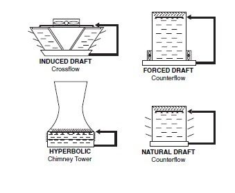 Cooling Towers Simple Illustration Diagram Process Flow Diagram
