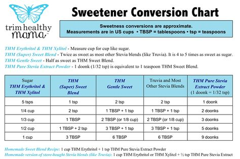 Sweetener conversion chart included gentle sweet thm tips