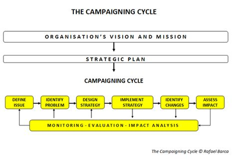 Developing a Campaign Strategy - IFEX Strategic Planning - seminar planning template