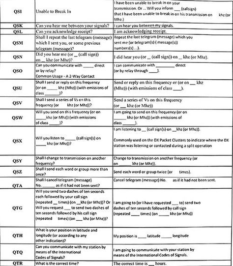 Quick and Easy Cheat Sheet to Learn How to Operate a Ham Radio - Ask a Prepper