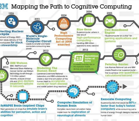 IBM: Mapping the Path to Cognitive Computing