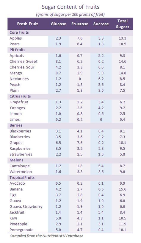 Sugar In Fruit Chart Sugar Content Of Fruits Fructose Glucose Sucrose Sugars Per 100 Sugar Content In Fruit Watermelon Nutrition Facts Fruit Nutrition