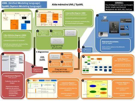 Requierement Diagram Analyse Fonctionnelle Maintenance Ingenierie