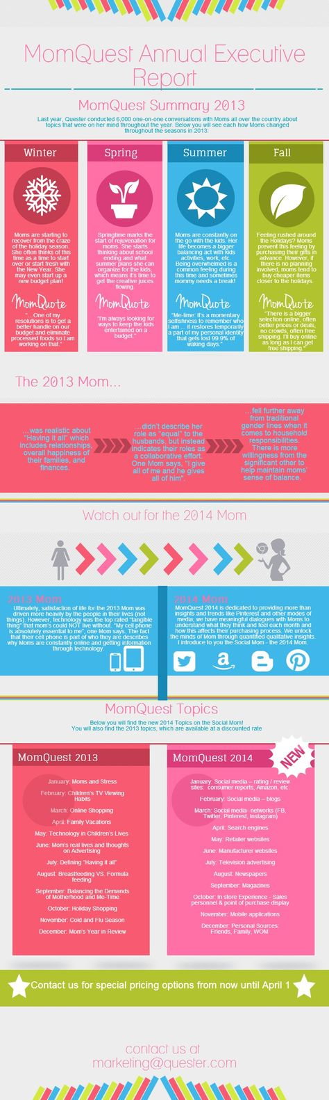 MomQuest Annual Executive Report #infographic report created in - executive report template