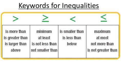 ไอเด ย Inequality M 3 72 รายการ คณ ตศาสตร ส อการสอนคณ ตศาสตร การศ กษา