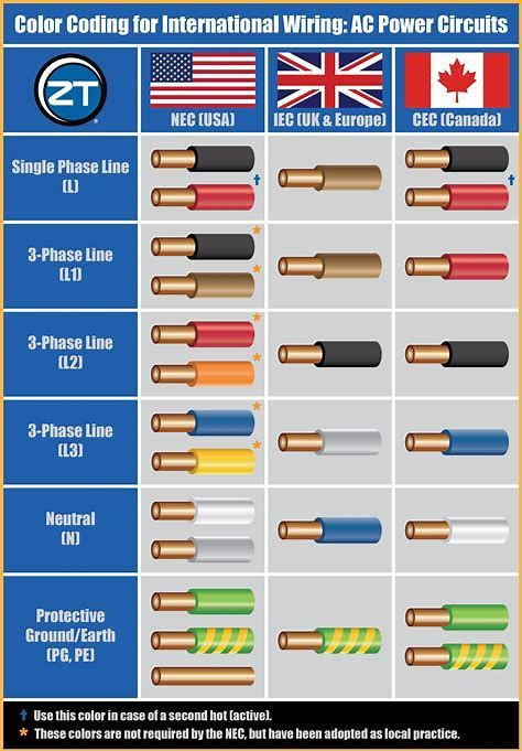 Image Result For Circuit Color Codes Cheat Sheet Home Electrical Wiring Electrical Wiring Colours Electrical Installation