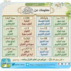 صورة ذات صلة Islam Facts Quran Tafseer Tajweed Quran