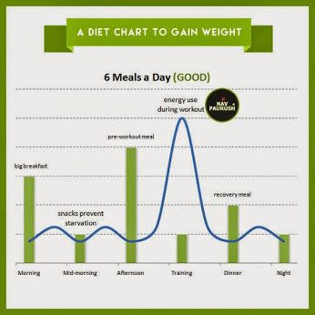 Daily Weight Fluctuation Chart