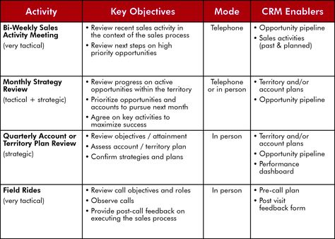CRM Activities and Enablers CRM 101 Pinterest - meeting feedback form