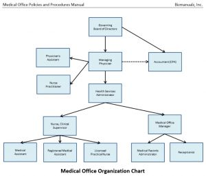Medical Practice Organziation Chart  Business Processes