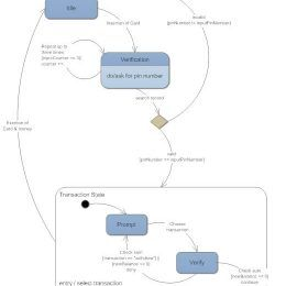 Flow Chart Definition Pdf State Diagrams Everything To Know About State Charts State Diagram Flow Chart Definitions