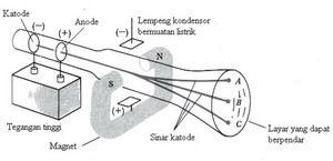 Elektron Pengertian Elektron Definisi Elktron Materi Elektron Sma Kelas X Elektron Sma Kelas 10 Penemuan Elektron Sinar Katode Sinar Roti Kismis Fisika Belajar