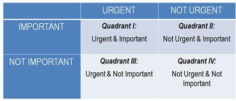 Stephen Covey's Time Management Matrix Explained