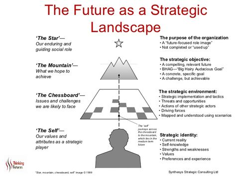 The Future as a Strategic Landscape The strategic objective u2022 A - how to make strategic planning implementation work