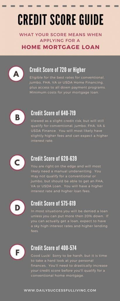Ultimate Home Buyers Checklist Save Time Money Mortgage Loans Mortgage Payoff Mortgage Process