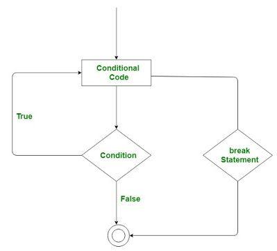 What Are Break And Continue Statements In Dart ما هي جملة التوقف والاستمرار في لغة دارت