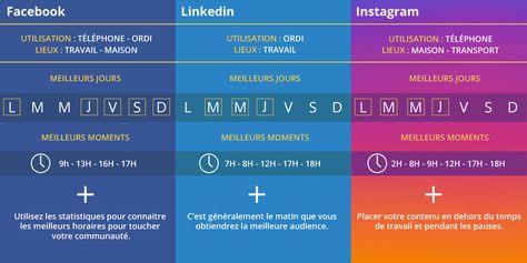 À quel moment publier sur les réseaux sociaux ? Découvrez notre article pour obtenir plus d'interactions sur vos posts