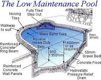 Inspiring Swimming Pool Design Structure Ideas Simple Design .
