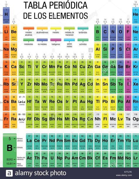 37 Ideas De Notas De Química Notas De Química Química Enseñanza De Química