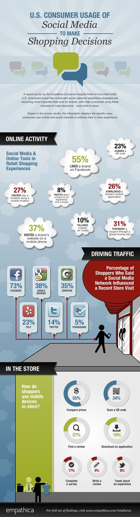 What do consumers want from your business on social media? Here is how they're using social in the buying cycle...http://www.empathica.com/infographic-us-consumer-usage-of-social-media-to-make-shopping-decisions/)