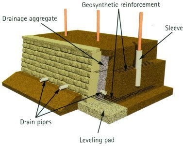 Concrete Bag Retaining Wall Build Retaining Wall Building A Retaining Wall Concrete Retaining Walls