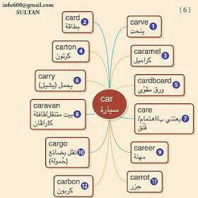 Pin By Miziamina On Anglais Learn Arabic Language English Language Learning Learning Arabic