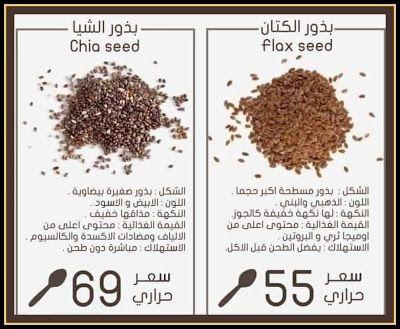 بذور الشيا و بذور الكتان Seeds Chia Seeds Blog
