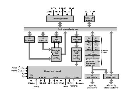 Architechture Of 8085 Block Diagram Graphic Card Computer Hardware