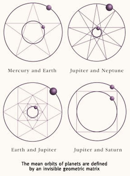 Pythagoras Musical Form And The Power Of One It Was Kepler As