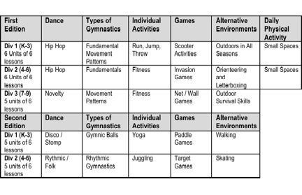 My Skills Poster and Lesson Plans | Physical literacy | Pinterest ...
