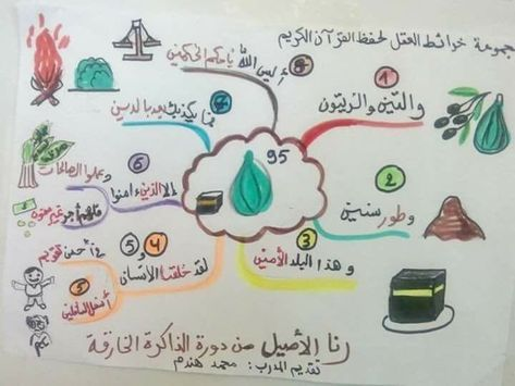 Pin By لجين شاكر On تربية Islamic Kids Activities Muslim Kids Activities Islam For Kids