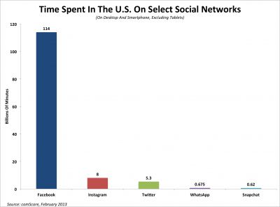Here's Why Engagement Is Becoming An Important Way Of Evaluating Social Networks