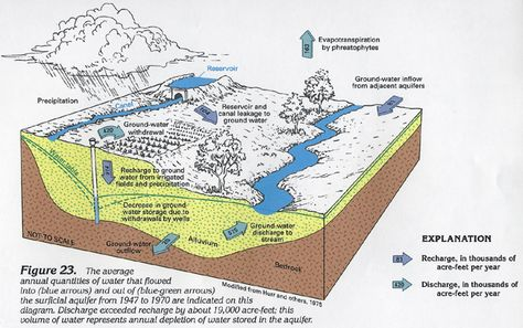 Water, Aquifers, groundwater, water cylce