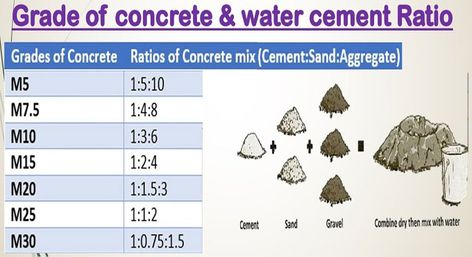 Details guidelines on Water Cement Ratio