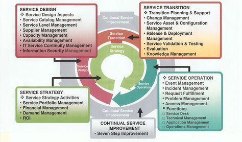 Best Itil Images On   Project Management Business