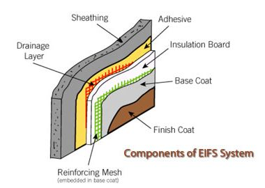 Exterior Insulation And Finish System Eifs Exterior Insulation Cladding Systems Insulation