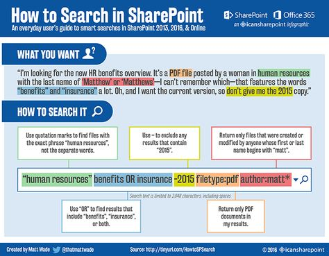 Infographic: The Document Circle of Life in Office 365 - icansharepoint